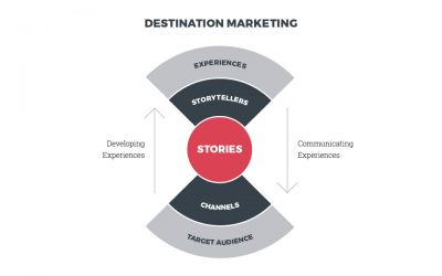 The Destination Management and Marketing Model part 1: Introduction