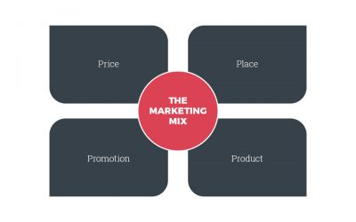 The Four Ps of Marketing for destinations