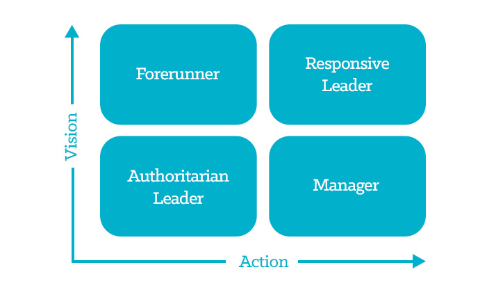 Four types of leadership