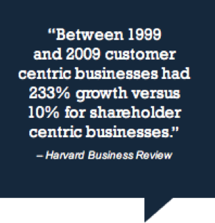 Customer-centric businesses have tremendous growth over shareholder-centric ones.