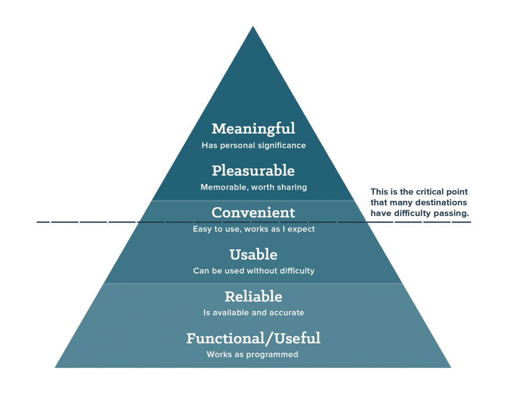 Hierarchy of Visitor Needs