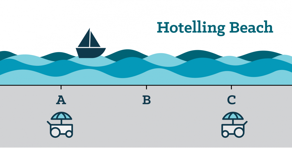 Hotelling Beach