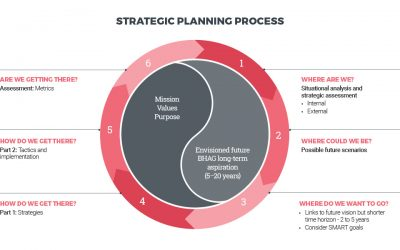 Get clear about your New Year: 6 steps to a winning strategic plan