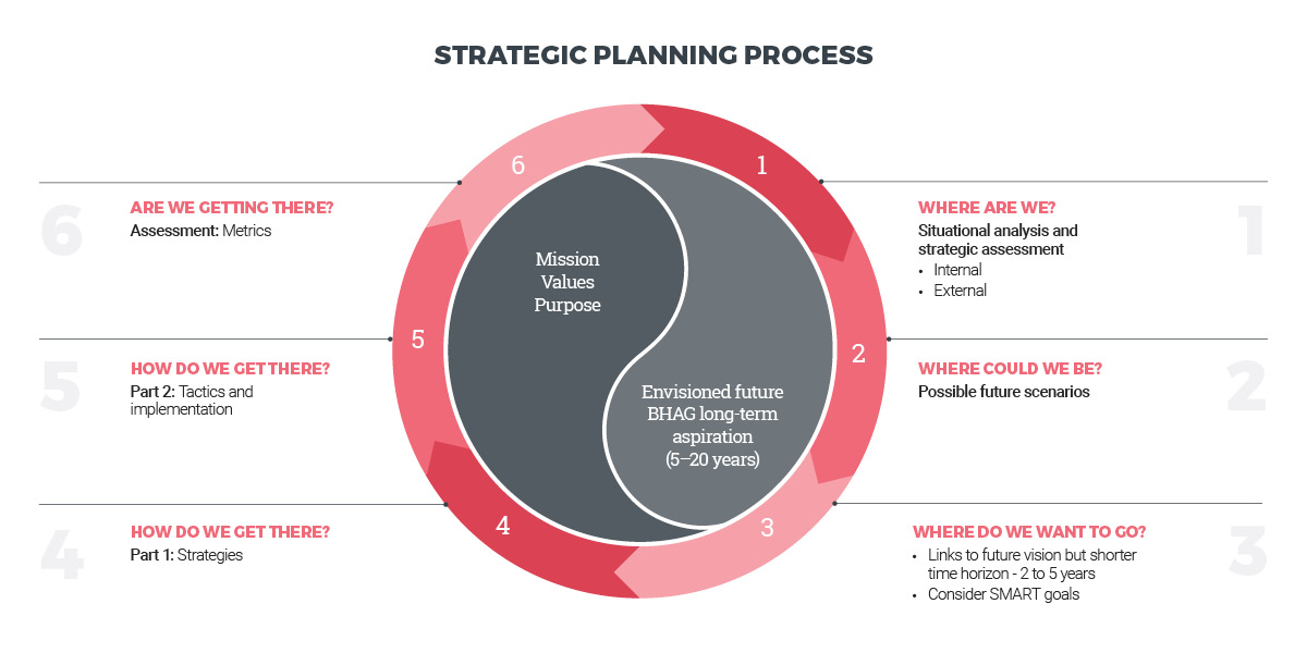 Destination Think's strategic planning process