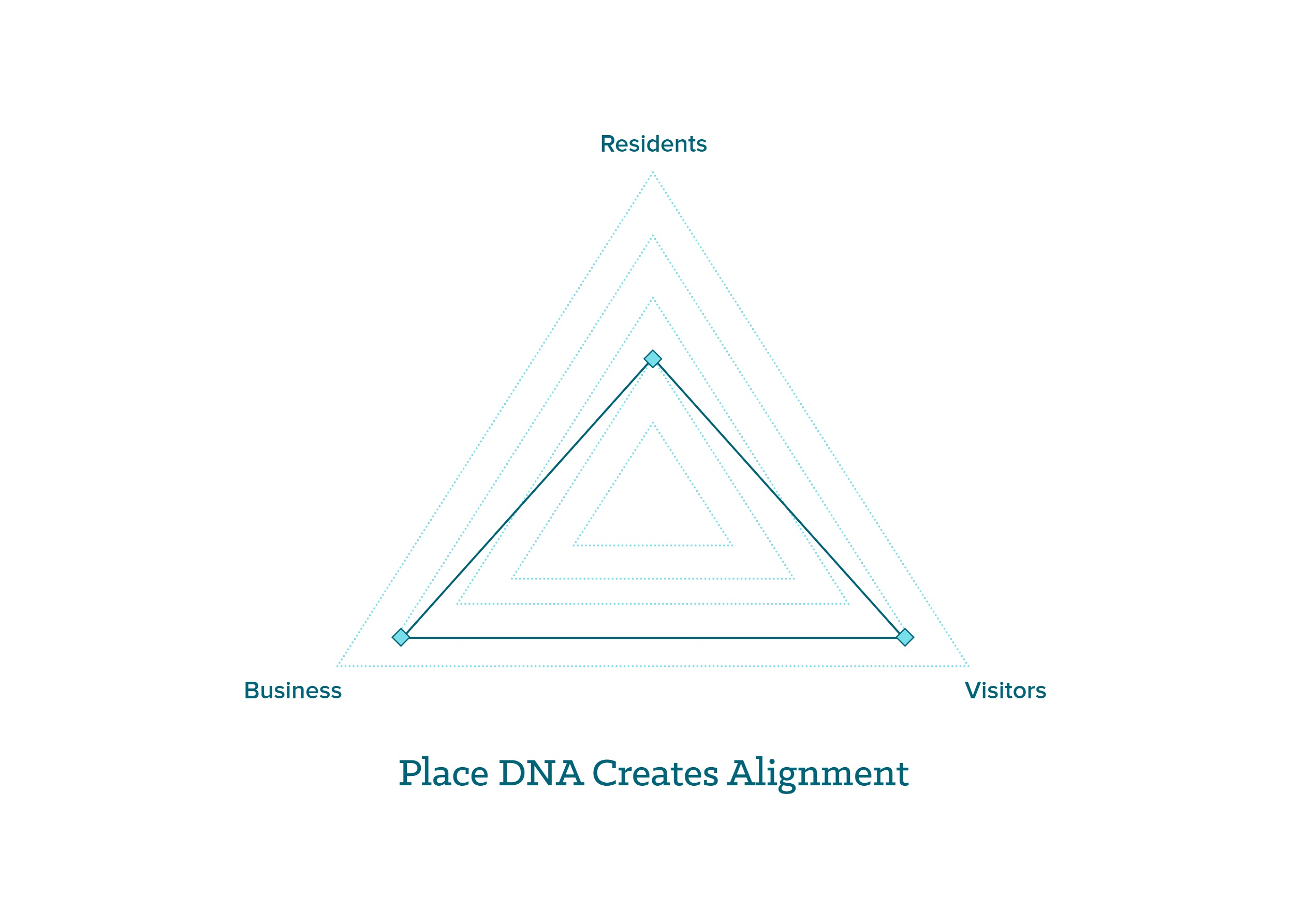 Place DNA Alignment