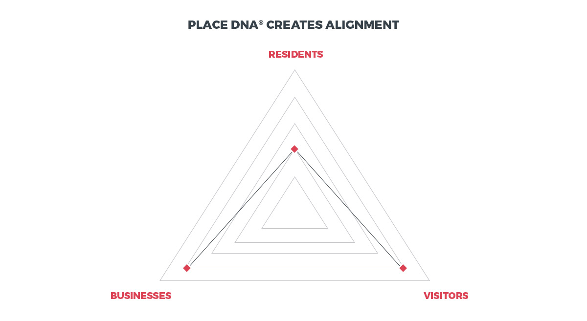 Place DNA® Alignment
