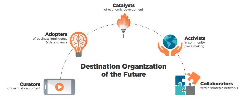 Destination Organization of the Future