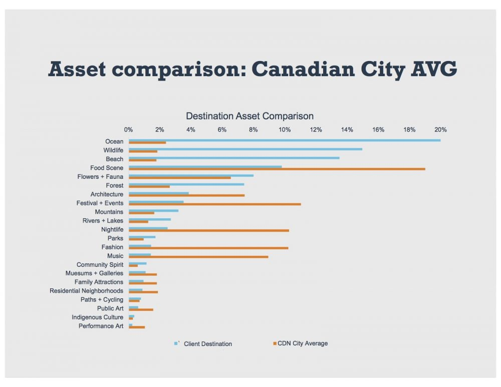 Sentiment analysis for DMOs - City asset comparison