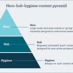 Why the hero-hub-hygiene content marketing strategy still wins for DMOs in 2018