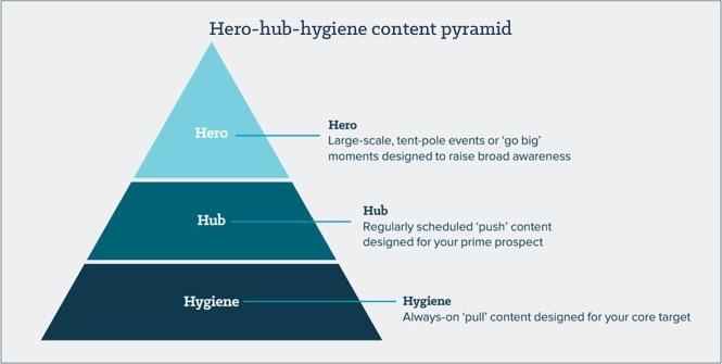 Hero, hub, hygiene content pyramid