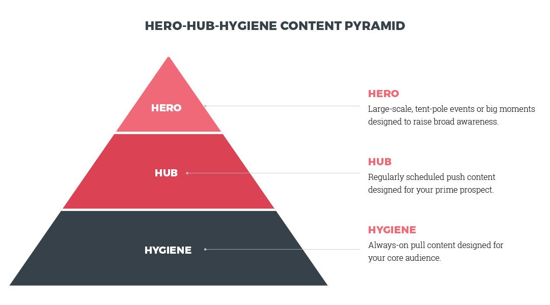Why the hero-hub-hygiene content marketing strategy still wins for DMOs