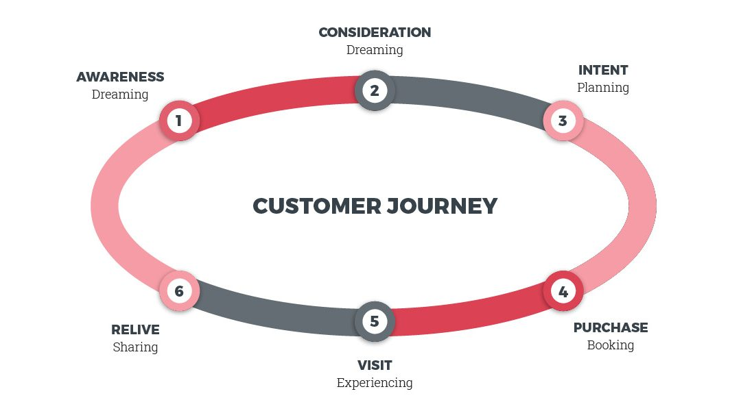 Perpetual advocacy: See how Campbell River guides visitors through 6 stages of the customer journey