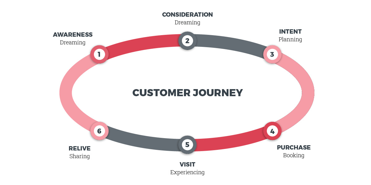 Campbell River's customer journey