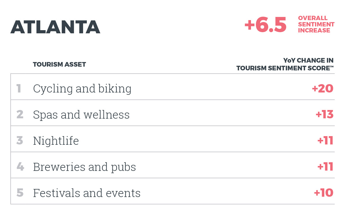Top 5 assets in Atlanta by YOY change in Tourism Sentiment Score™