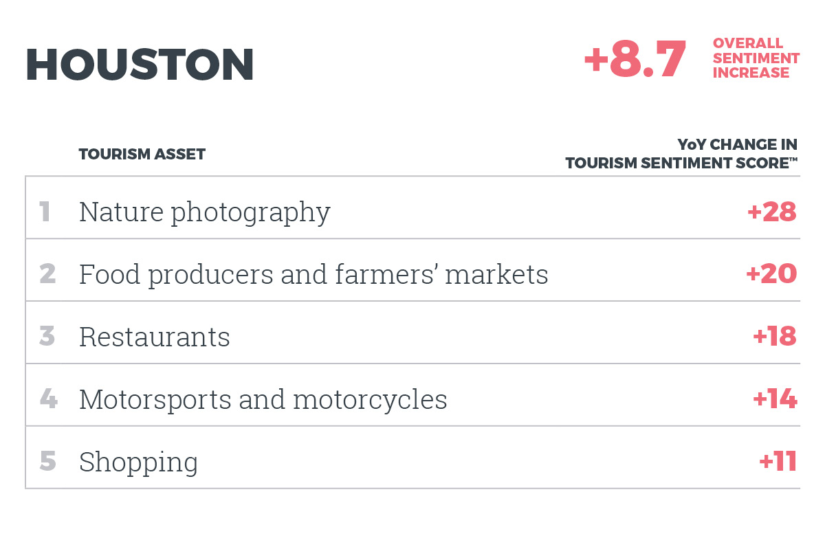Top 5 assets in Houston by YOY change in Tourism Sentiment Score™