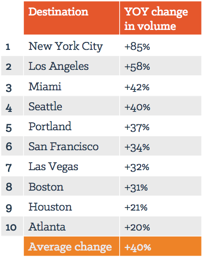 YOY change in online tourism conversation volume for 10 U.S. cities