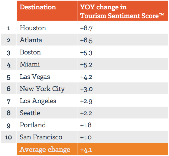 10 U.S. cities ranked according to YOY changes in Tourism Sentiment Score™.