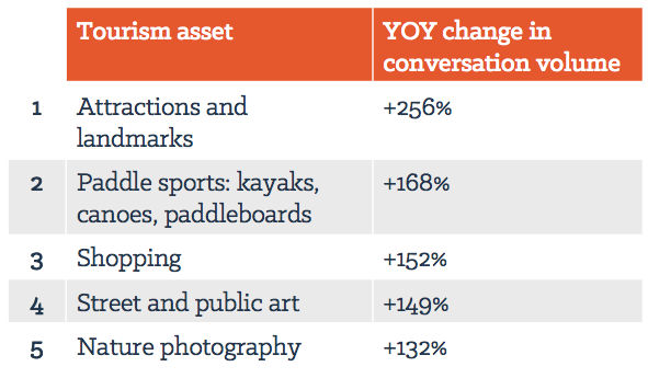 Overall, these five tourism assets had the highest growth in tourism conversation volume among the 10 cities studied.