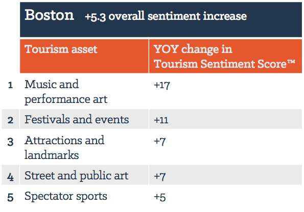 Top 5 assets in Boston by YOY change in Tourism Sentiment Score™