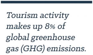 Tourism activity makes up 8% of global greenhouse gas (GHG) emissions.