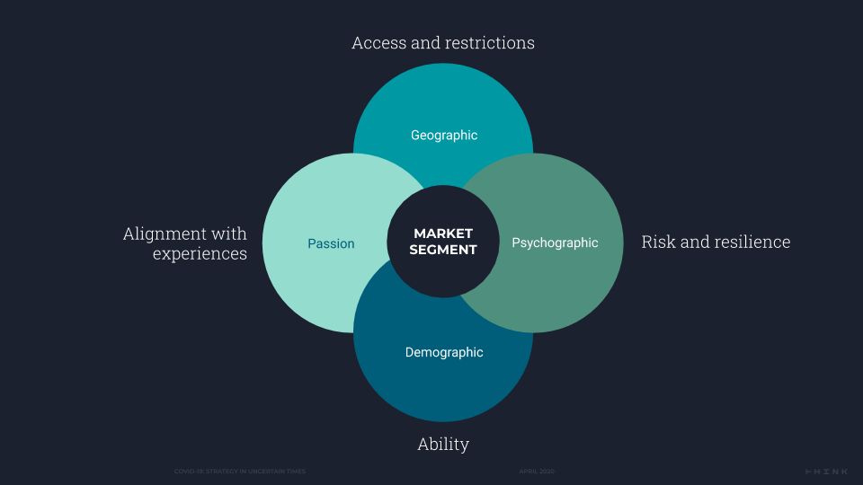 Graphic showing the different factors that may affect the decision-making of your target audiences.