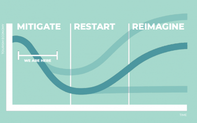 3 recovery phases for your destination and DMO: Mitigate, restart, reimagine