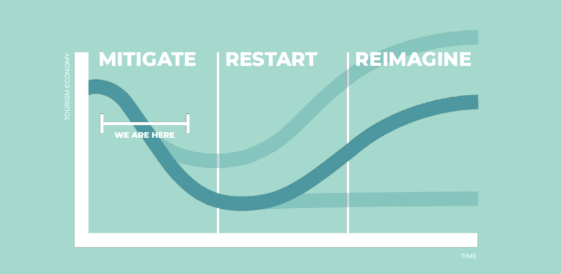 Mitigate (we are here), restart and reimagine