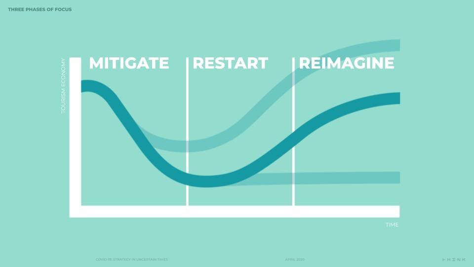 Three phases of focus